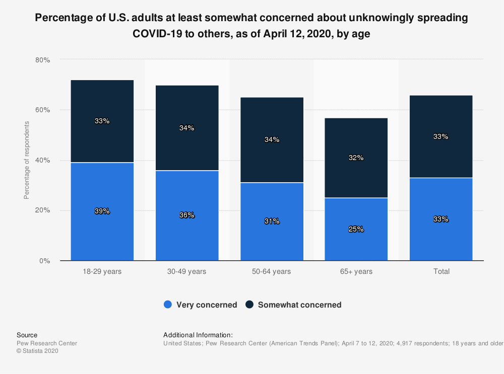 Statistic: Percentage of U.S. adults at least somewhat concerned about unknowingly spreading COVID-19 to others, as of April 12, 2020, by age | Statista
