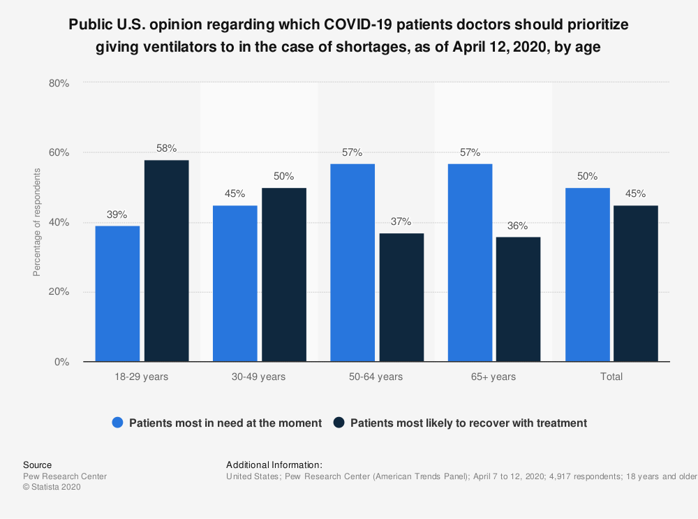 Statistic: Public U.S. opinion regarding which COVID-19 patients doctors should prioritize giving ventilators to in the case of shortages, as of April 12, 2020, by age | Statista