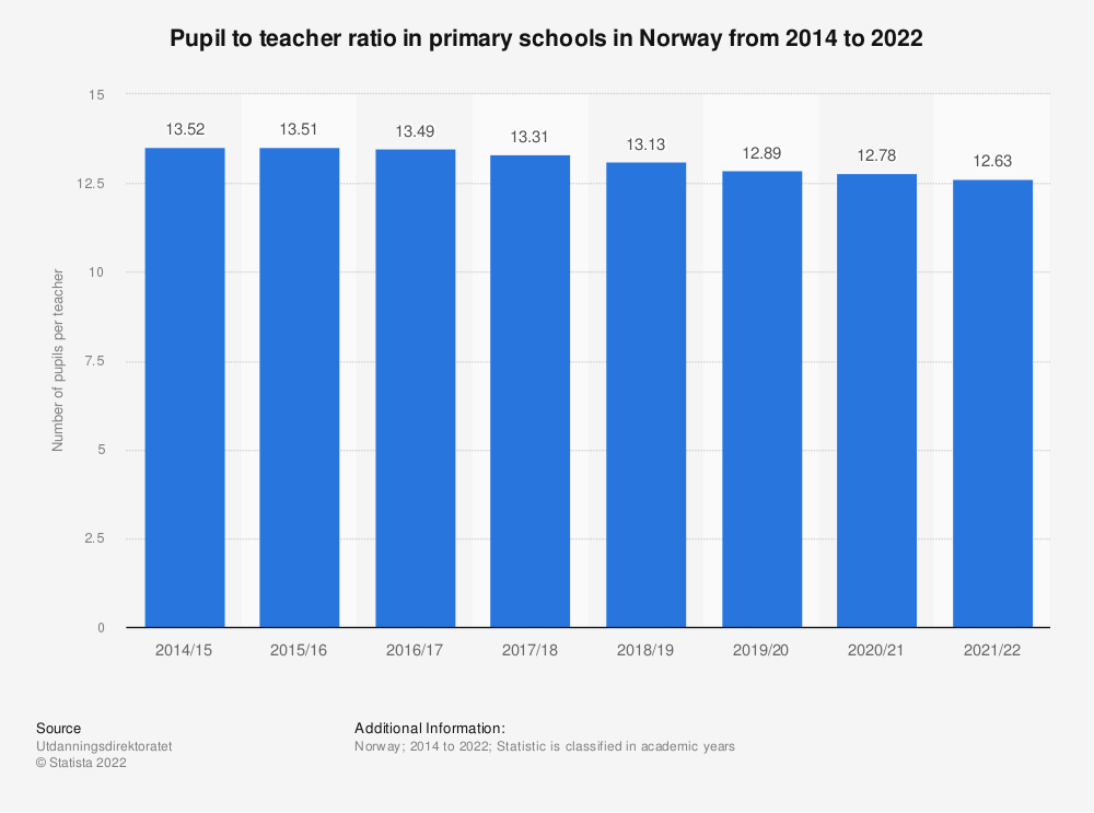 Statistic: Pupil to teacher ratio in primary schools in Norway from 2015 to 2019 | Statista