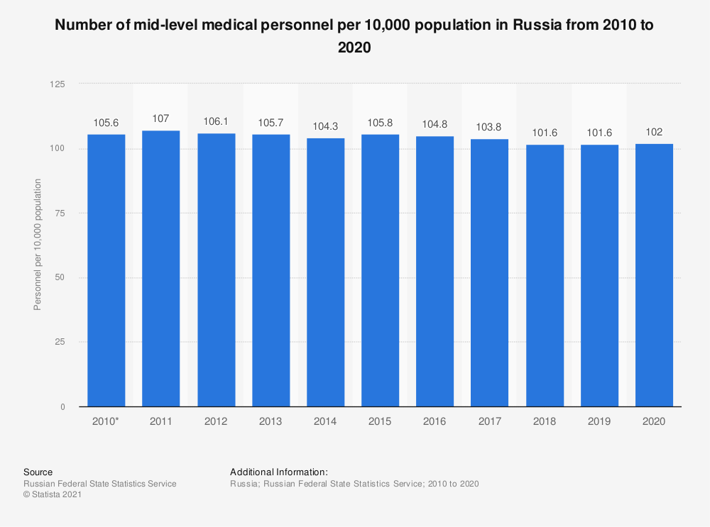 Statistic: Number of medium-level medical personnel per 10,000 population in Russia from 2010 to 2018* | Statista