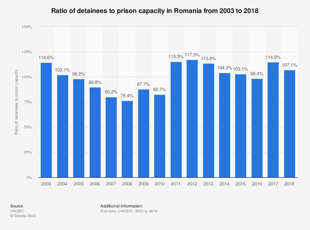 Statistic: Ratio of detainees to prison capacity in Romania from 2003 to 2018 | Statista
