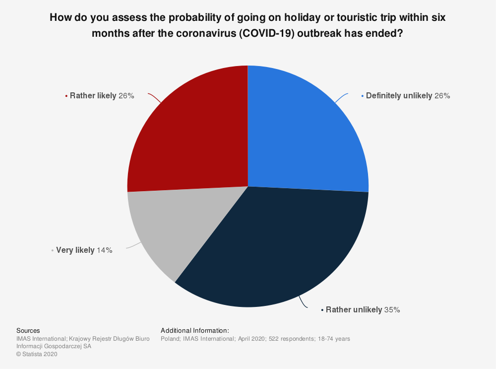 Statistic: How do you assess the probability of going on holiday or touristic trip within six months after the coronavirus (COVID-19) outbreak has ended? | Statista