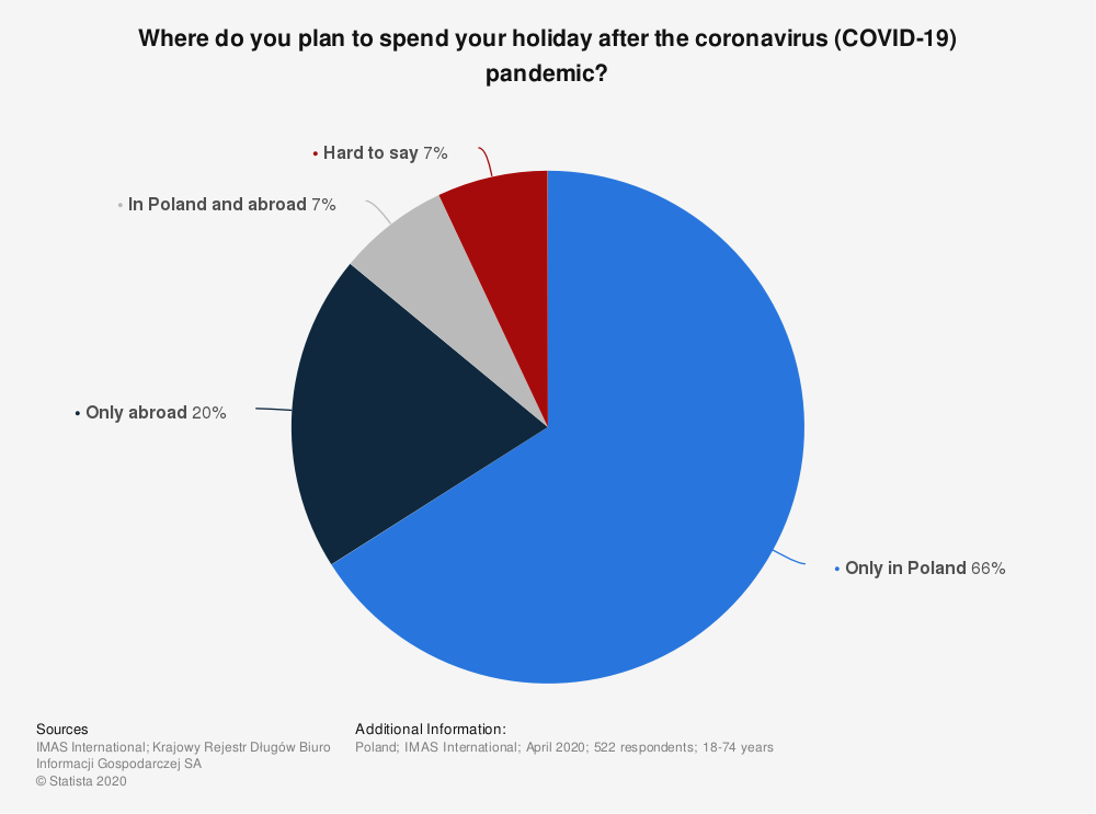 Statistic: Where do you plan to spend your holiday after the coronavirus (COVID-19) pandemic? | Statista