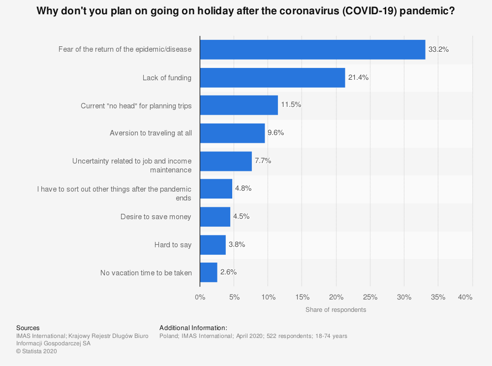Statistic: Why don't you plan on going on holiday after the coronavirus (COVID-19) pandemic? | Statista