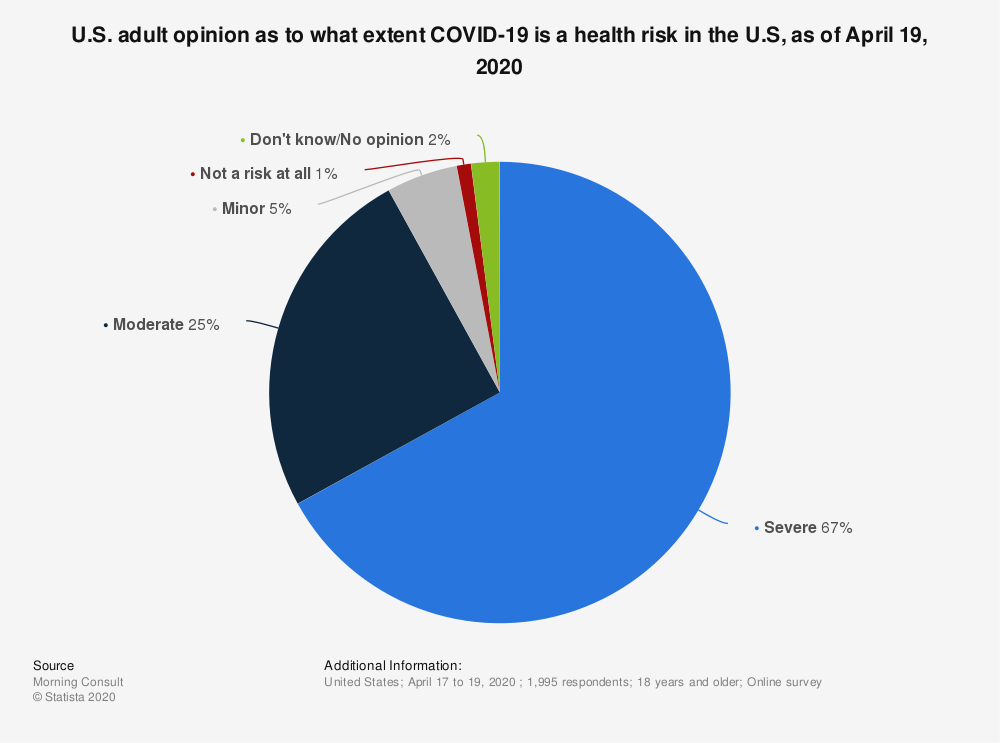 Statistic: U.S. adult opinion as to what extent COVID-19 is a health risk in the U.S, as of October 31, 2020 | Statista