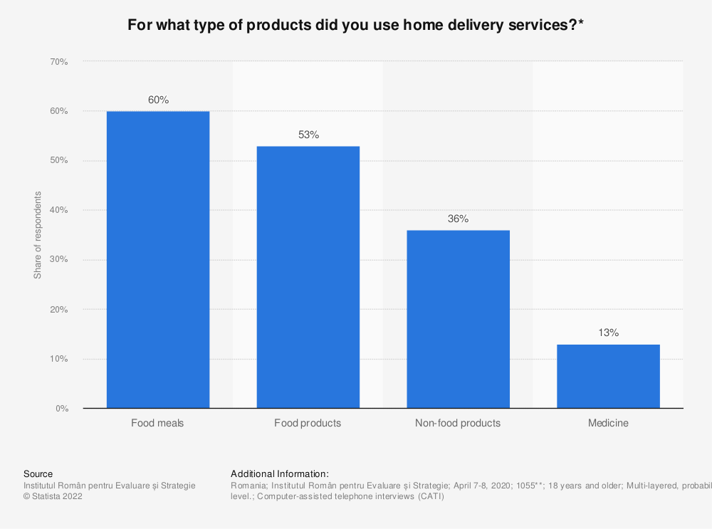 Statistic: For what type of products did you use home delivery services?* | Statista