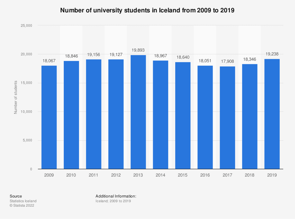 Statistic: Number of university students in Iceland from 2009 to 2019 | Statista