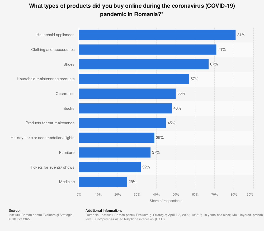 Statistic: What types of products did you buy online during the coronavirus (COVID-19) pandemic in Romania?* | Statista