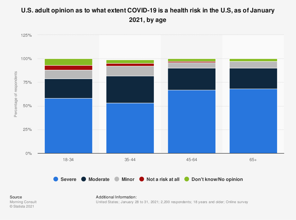 Statistic: U.S. adult opinion as to what extent COVID-19 is a health risk in the U.S, as of January 2021, by age  | Statista