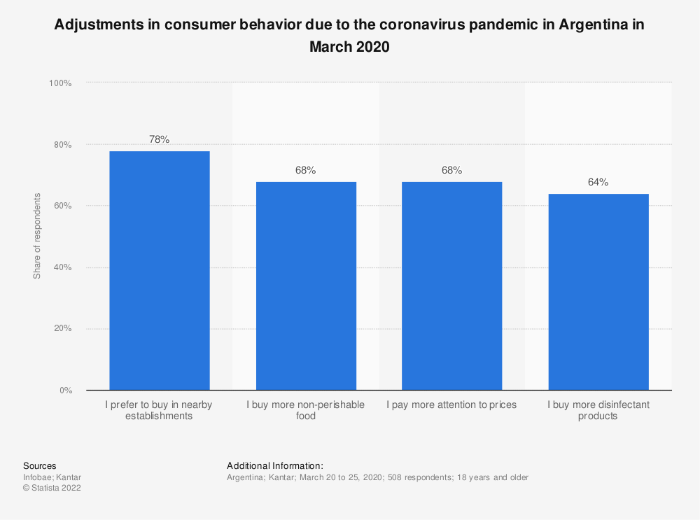 Statistic: Adjustments in consumer behavior due to the coronavirus pandemic in Argentina in March 2020 | Statista