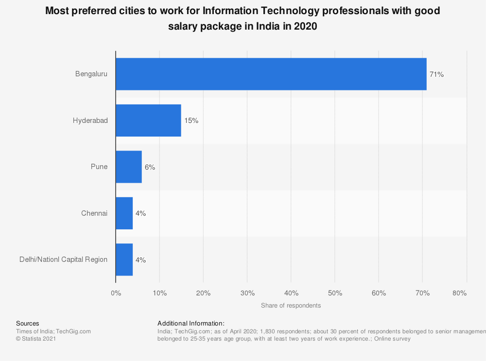 Statistic: Most preferred cities to work for Information Technology professionals with good salary package in India in 2020 | Statista