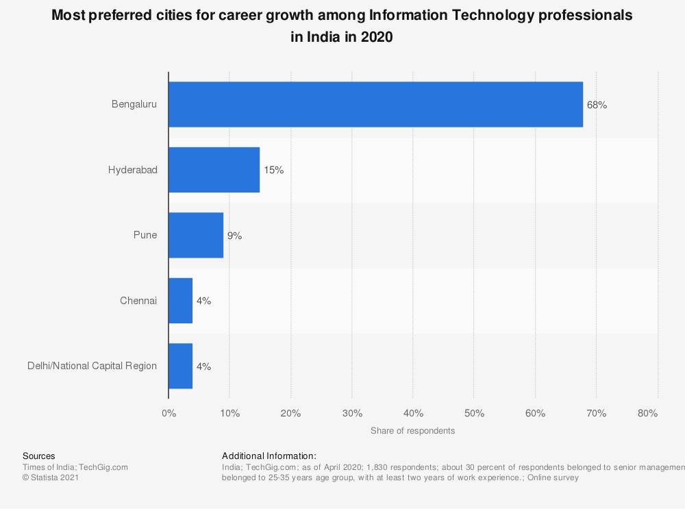 Statistic: Most preferred cities for career growth among Information Technology professionals in India in 2020 | Statista
