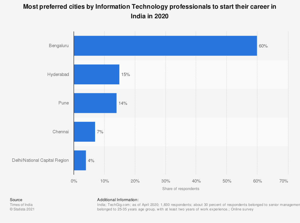 Statistic: Most preferred cities by Information Technology professionals to start their career in India in 2020 | Statista