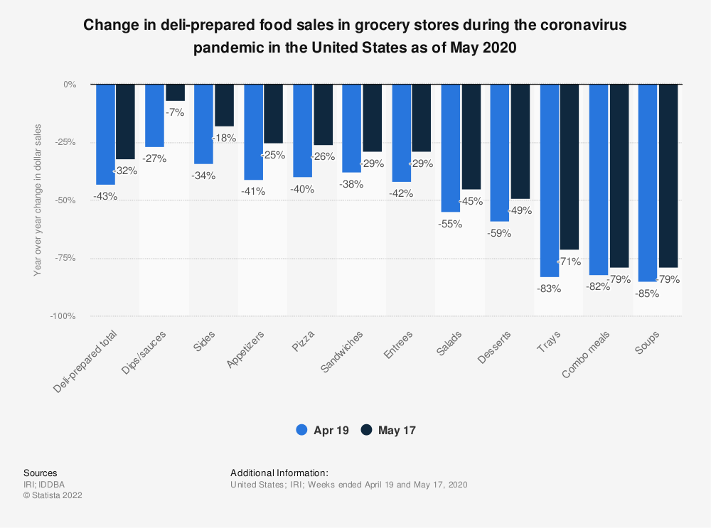 Statistic: Change in deli-prepared food sales in grocery stores during the coronavirus pandemic in the United States as of May 2020 | Statista