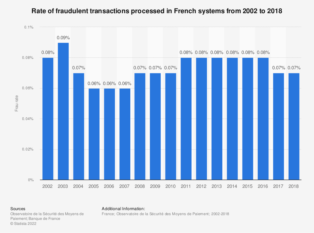Statistic: Rate of fraudulent transactions processed in French systems from 2002 to 2018 | Statista