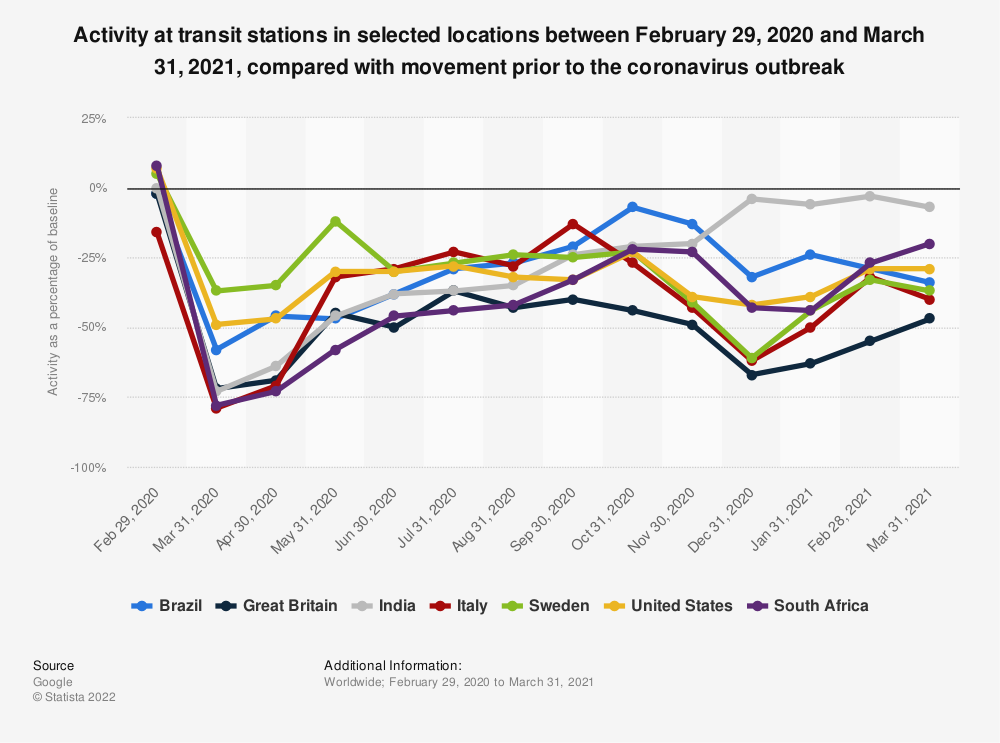 Statistic: Activity at transit stations in selected locations between February 22, 2020 and October 3, 2020, compared with movement prior to the coronavirus outbreak | Statista