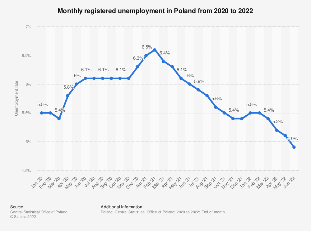 Statistic: Registered unemployment rate during the coronavirus (COVID-19) epidemic in Poland from 2020 to 2021 | Statista