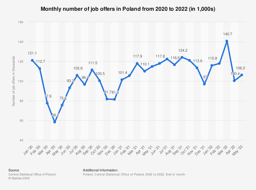 Statistic: Number of job offers during the coronavirus (COVID-19) epidemic in Poland from 2020 to 2021 (in 1,000s)   Statista
