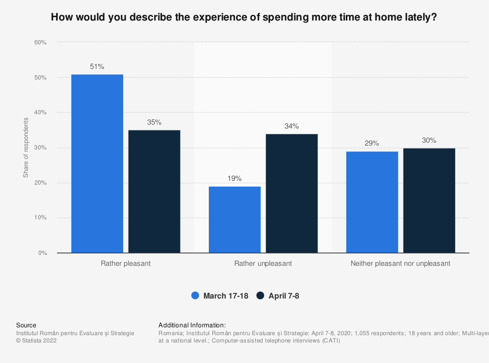Statistic: How would you describe the experience of spending more time at home lately? | Statista