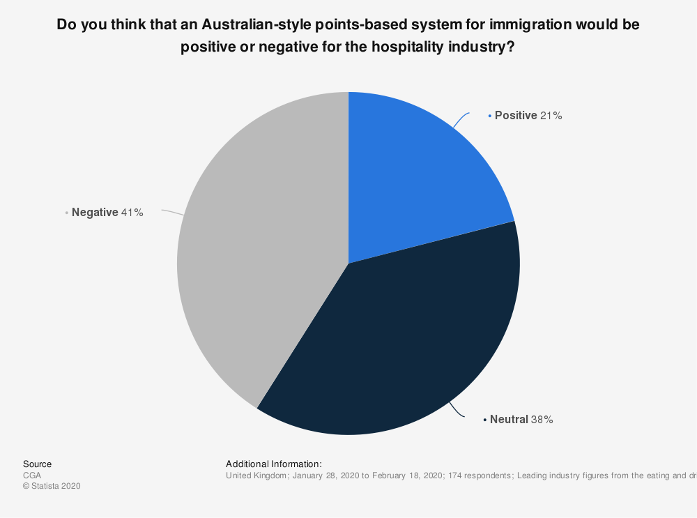 Statistic: Do you think that an Australian-style points-based system for immigration would be positive or negative for the hospitality industry? | Statista