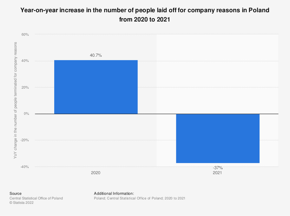 Statistic: Year-on-year increase in the number of people laid off for company reasons during the coronavirus (COVID-19) epidemic in Poland in 2020   Statista