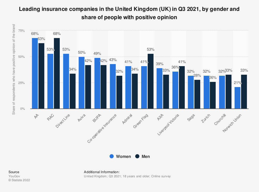 Statistic: Leading insurance companies in the United Kingdom (UK) in 2021, by gender and share of people with positive opinion   Statista