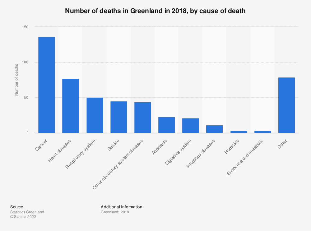 Statistic: Number of deaths in Greenland from 2013 to 2015, by cause of death | Statista