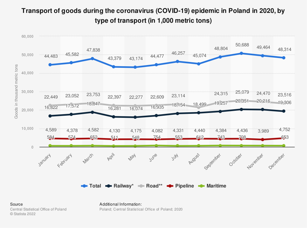Statistic: Transport of goods during the coronavirus (COVID-19) epidemic in Poland in 2020, by type of transport (in 1,000 metric tons)   Statista