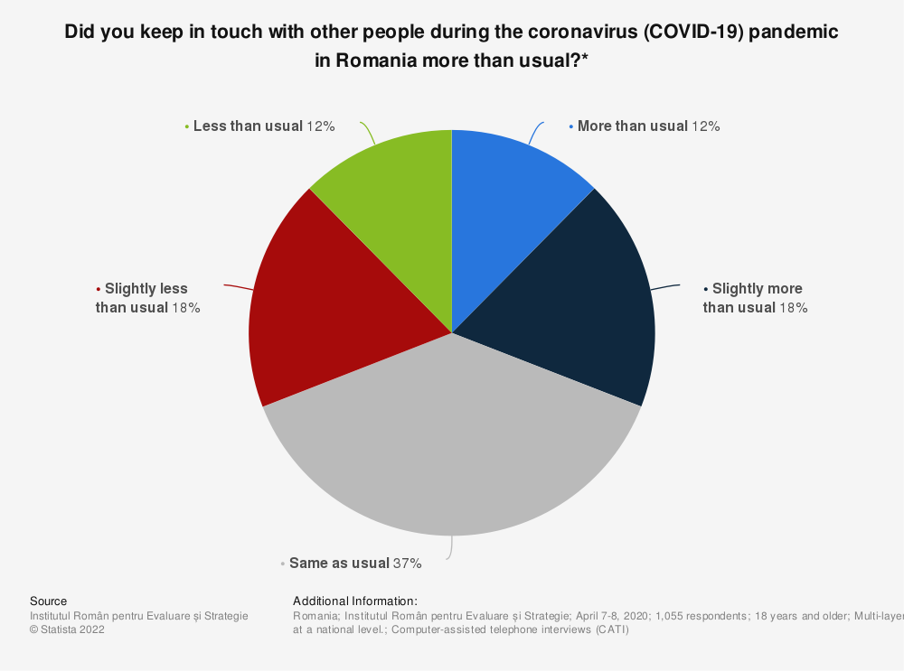 Statistic: Did you keep in touch with other people during the coronavirus (COVID-19) pandemic in Romania more than usual?*   Statista