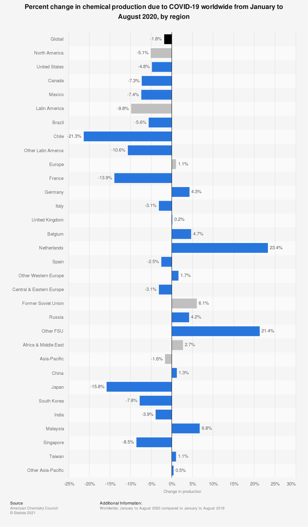 Statistic: Year-to-date percent change in chemical production due to COVID-19 worldwide in 2020, by region | Statista