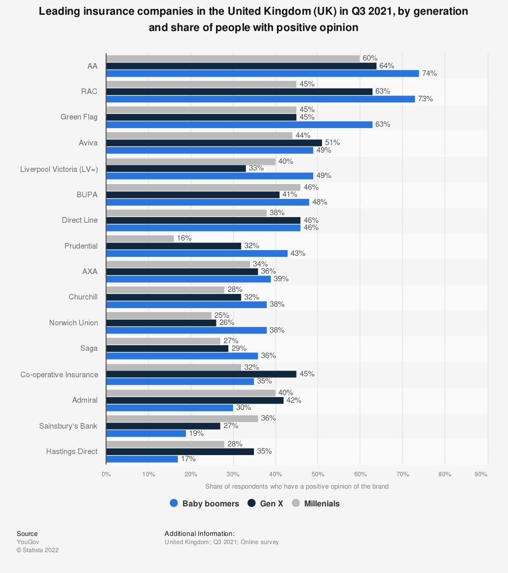 Statistic: Leading insurance companies in the United Kingdom (UK) in 2021, by generation and share of people with positive opinion | Statista