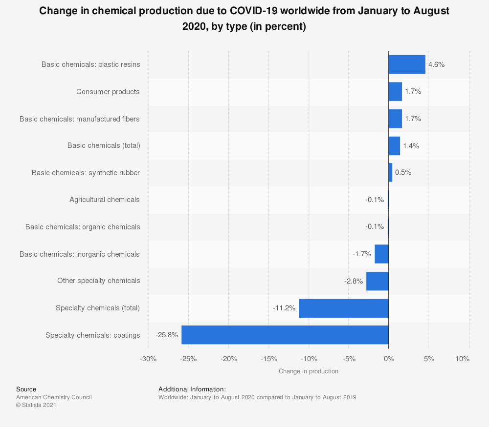 Statistic: Year-to-date change in chemical production due to COVID-19 worldwide in 2020, by type (in percent) | Statista