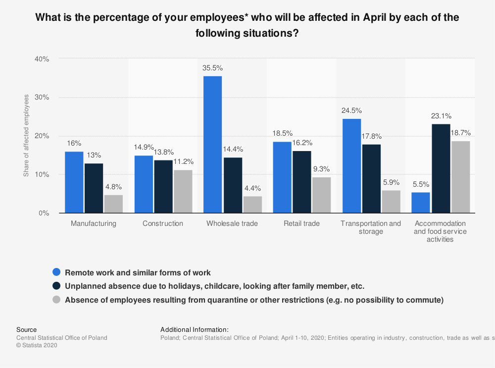 Statistic: What is the percentage of your employees* who will be affected in April by each of the following situations? | Statista