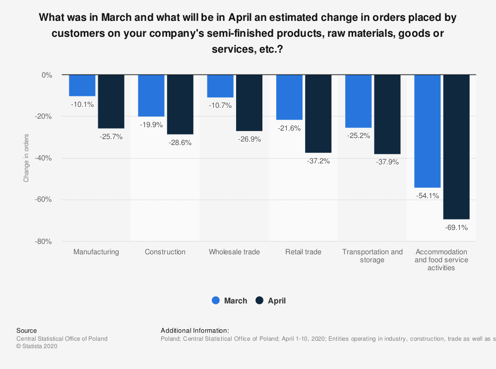Statistic: What was in March and what will be in April an estimated change in orders placed by customers on your company's semi-finished products, raw materials, goods or services, etc.? | Statista