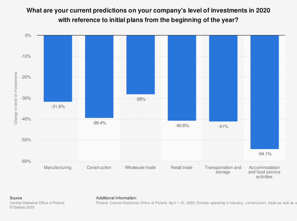 Statistic: What are your current predictions on your company's level of investments in 2020 with reference to initial plans from the beginning of the year? | Statista