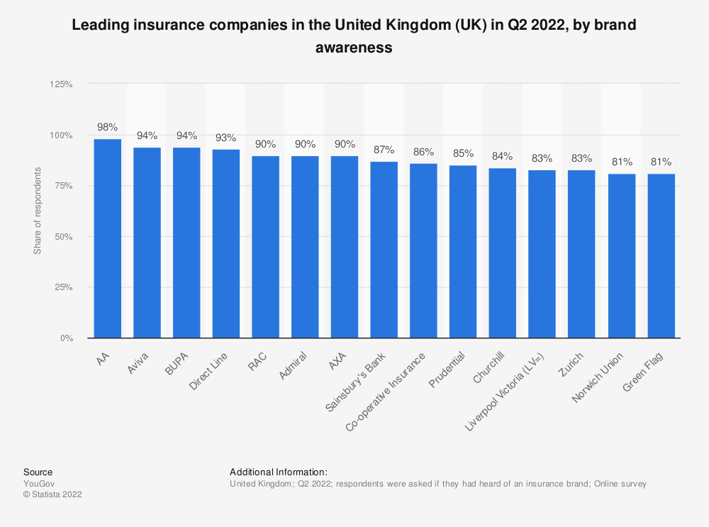 Statistic: Leading insurance companies in the United Kingdom (UK) in 2020, by share of recognition | Statista