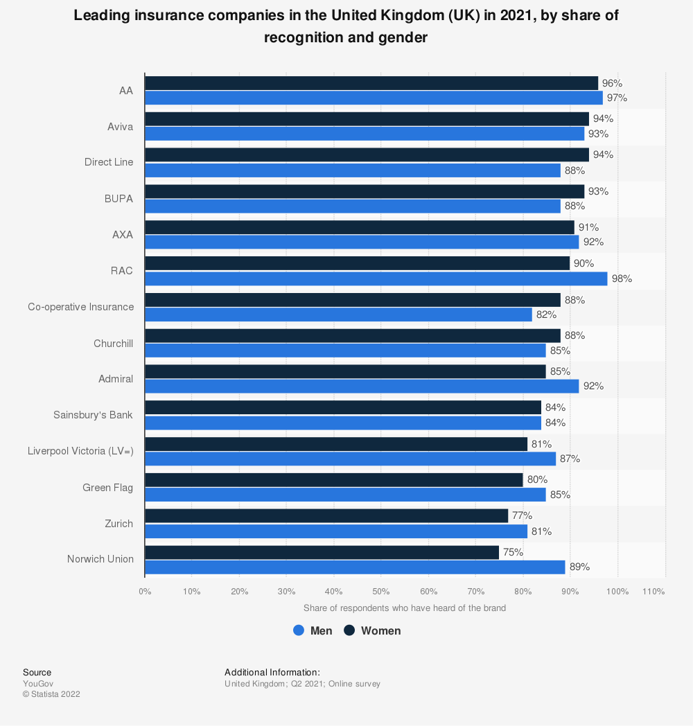 Statistic: Leading insurance companies in the United Kingdom (UK) in 2021, by share of recognition and gender   Statista