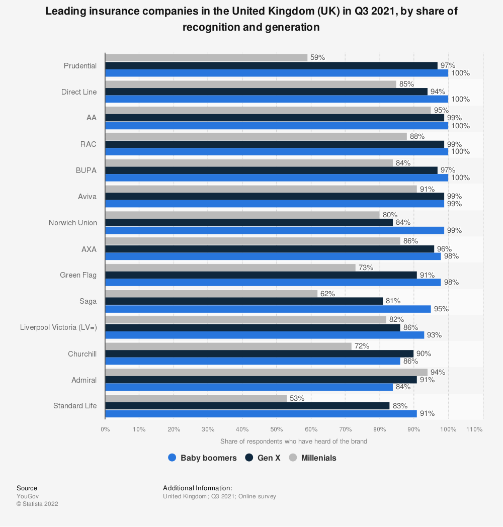 Statistic: Leading insurance companies in the United Kingdom (UK) in 2021, by share of recognition and generation | Statista