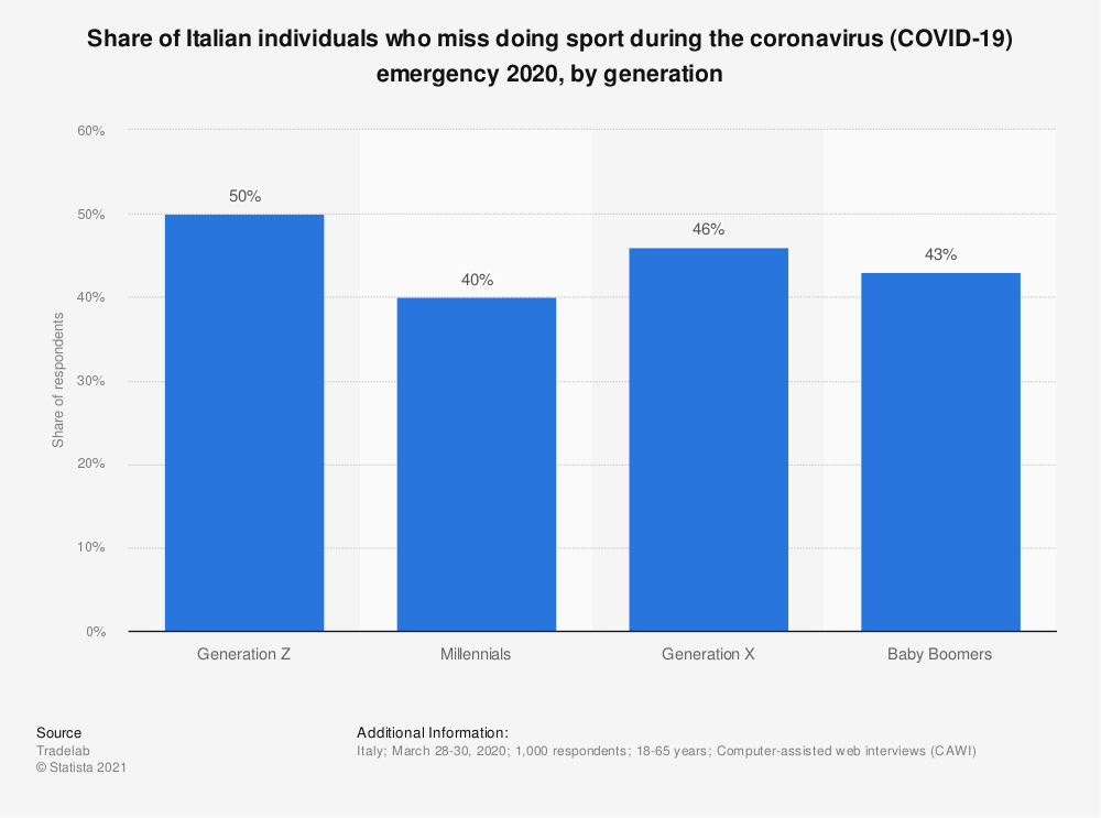 Statistic: Share of Italian individuals who miss doing sport during the coronavirus (COVID-19) emergency 2020, by generation   Statista