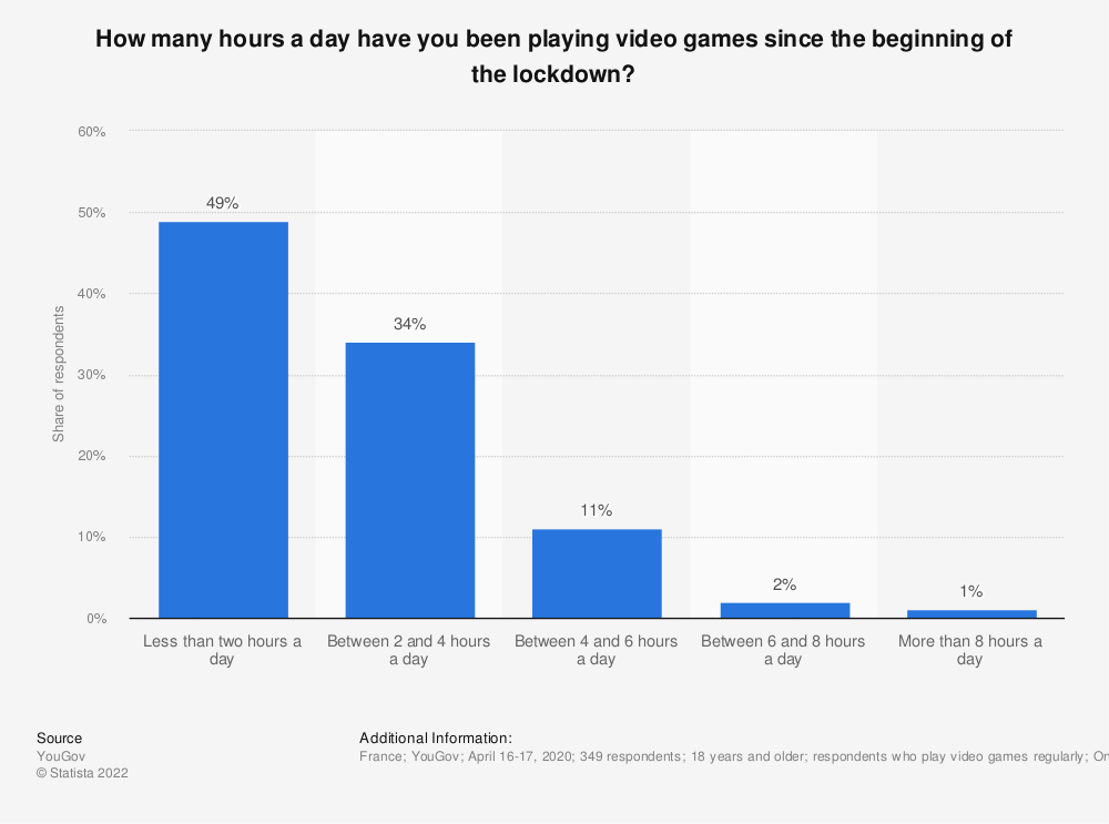 Statistic: How many hours a day have you been playing video games since the beginning of the lockdown?   Statista