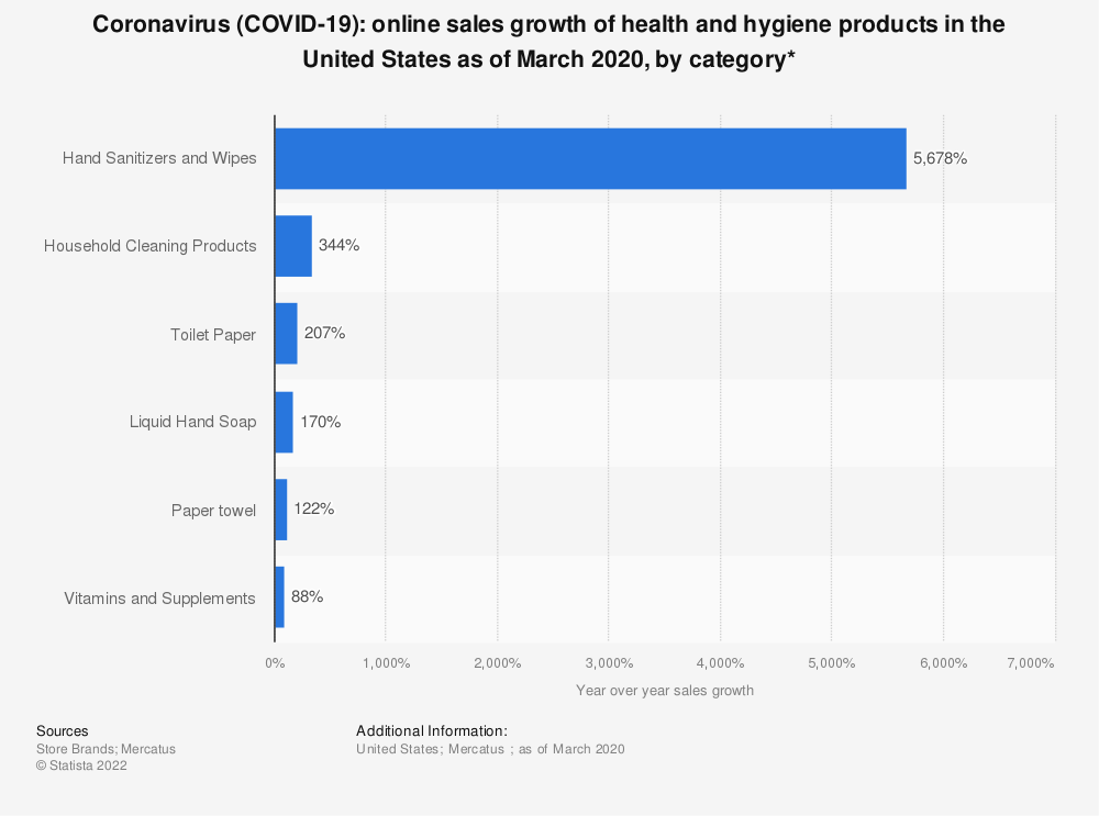 Statistic: Coronavirus (COVID-19): online sales growth of health and hygiene products in the United States as of March 2020, by category* | Statista