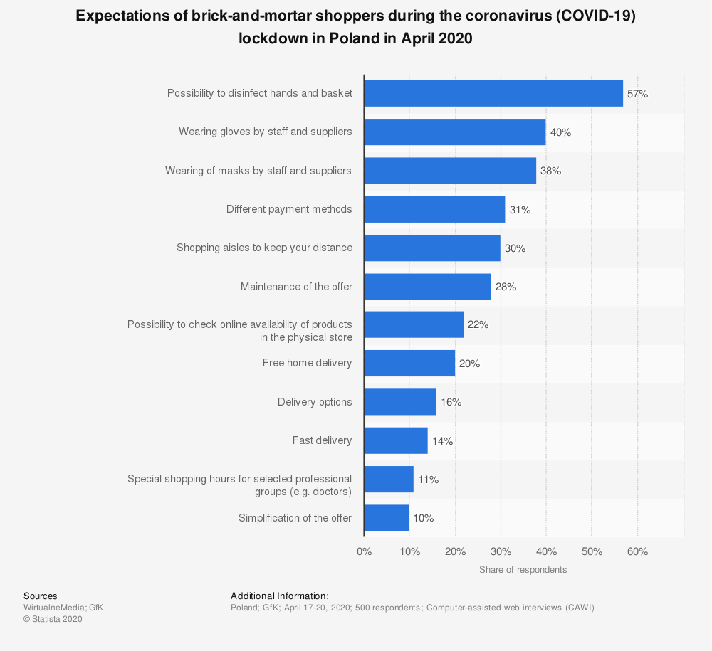 Statistic: Expectations of brick-and-mortar shoppers during the coronavirus (COVID-19) lockdown in Poland in April 2020 | Statista