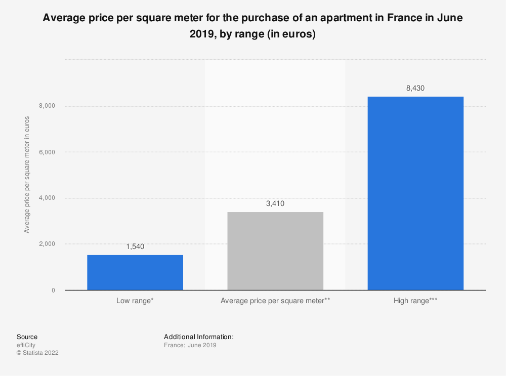 Statistic: Average price per square meter for the purchase of an apartment in France in June 2019, by range (in euros) | Statista