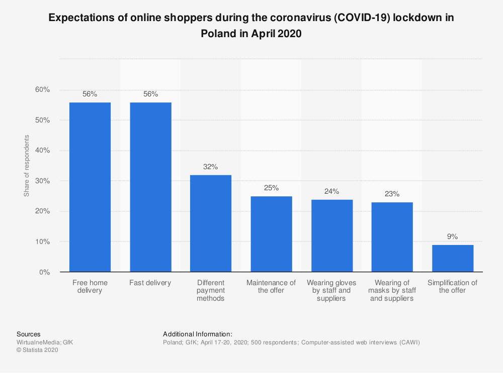 Statistic: Expectations of online shoppers during the coronavirus (COVID-19) lockdown in Poland in April 2020   Statista