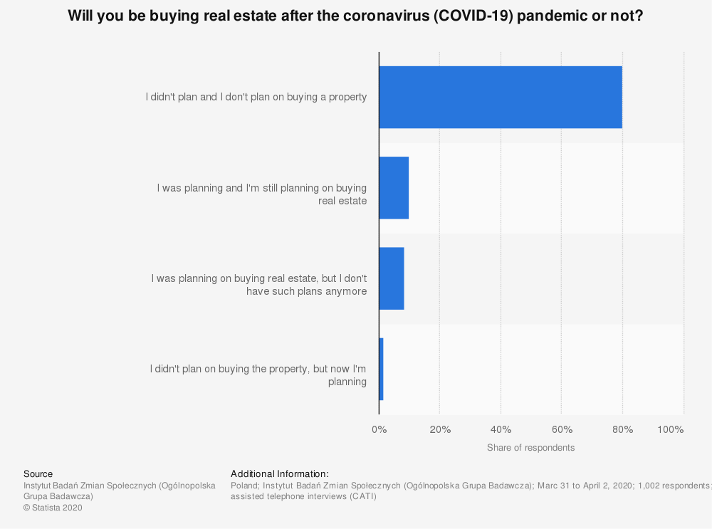Statistic: Will you be buying real estate after the coronavirus (COVID-19) pandemic or not? | Statista