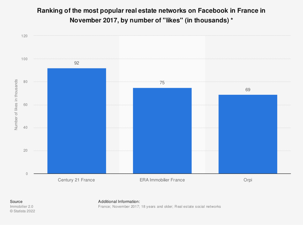 """Statistic: Ranking of the most popular real estate networks on Facebook in France in November 2017, by number of """"likes"""" (in thousands) * 