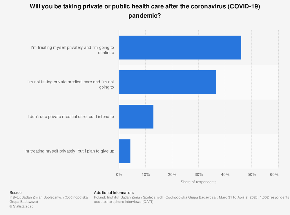 Statistic: Will you be taking private or public health care after the coronavirus (COVID-19) pandemic? | Statista