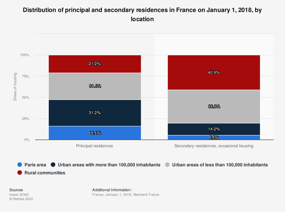 Statistic: Distribution of principal and secondary residences in France on January 1, 2018, by location | Statista