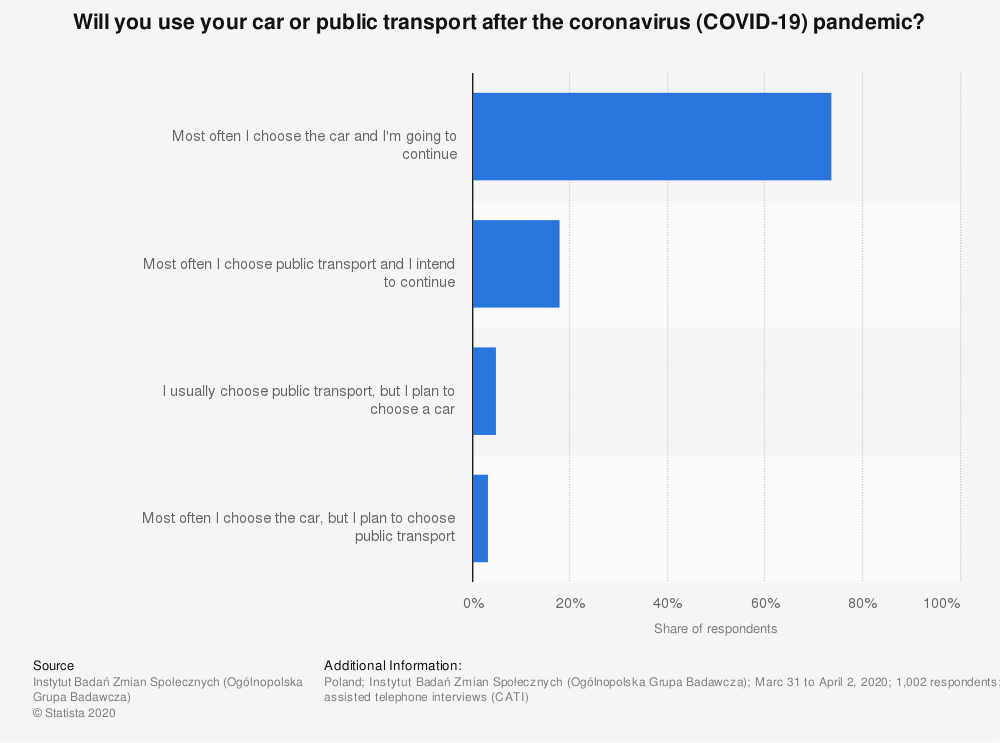 Statistic: Will you use your car or public transport after the coronavirus (COVID-19) pandemic? | Statista