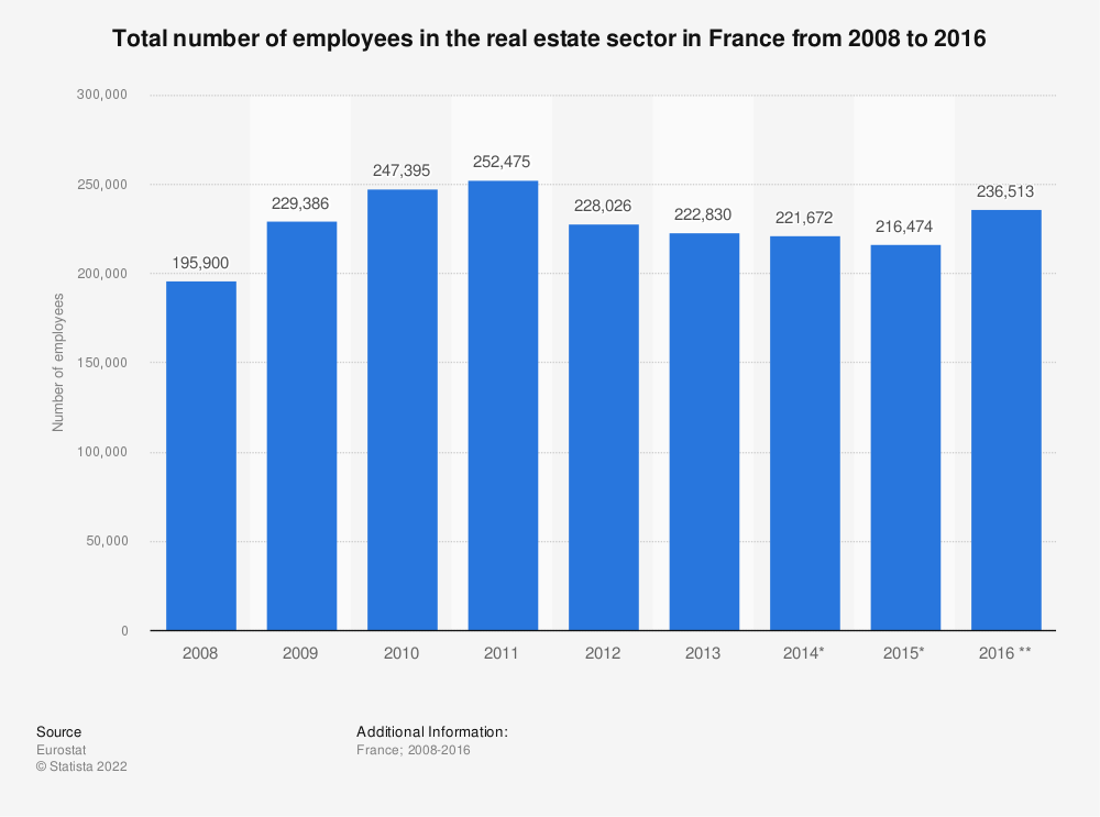 Statistic: Total number of employees in the real estate sector in France from 2008 to 2016 | Statista